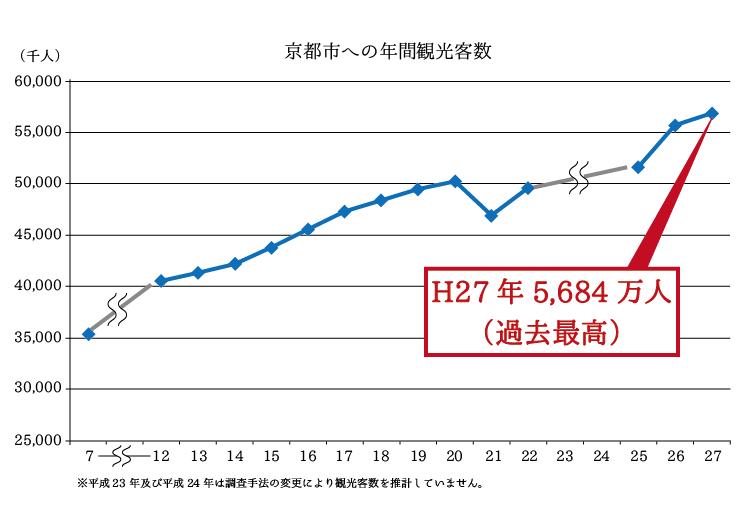 京都市年間観光客数.png