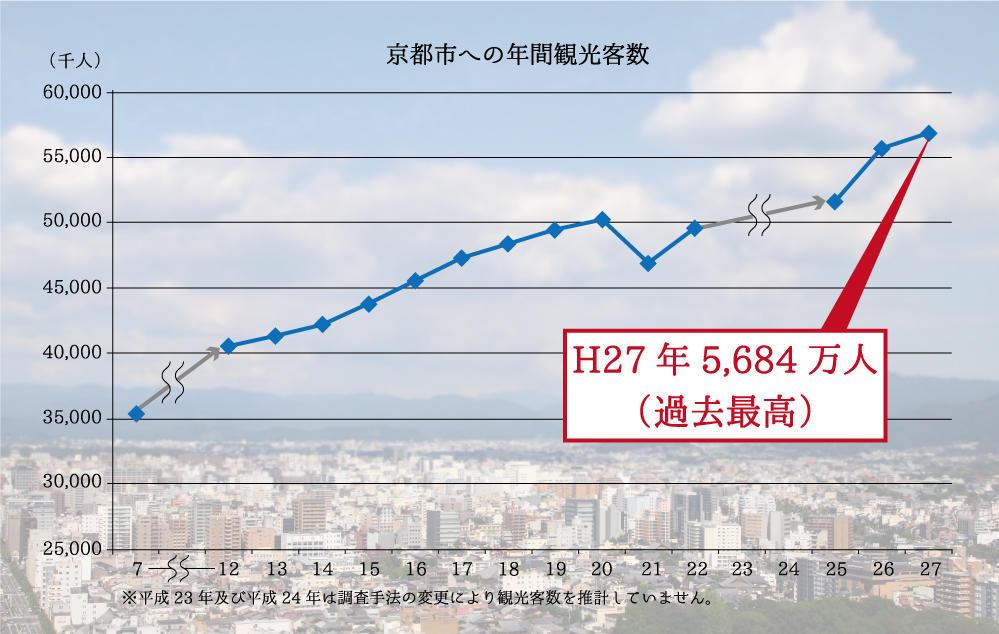 京都市年間観光客数.jpg