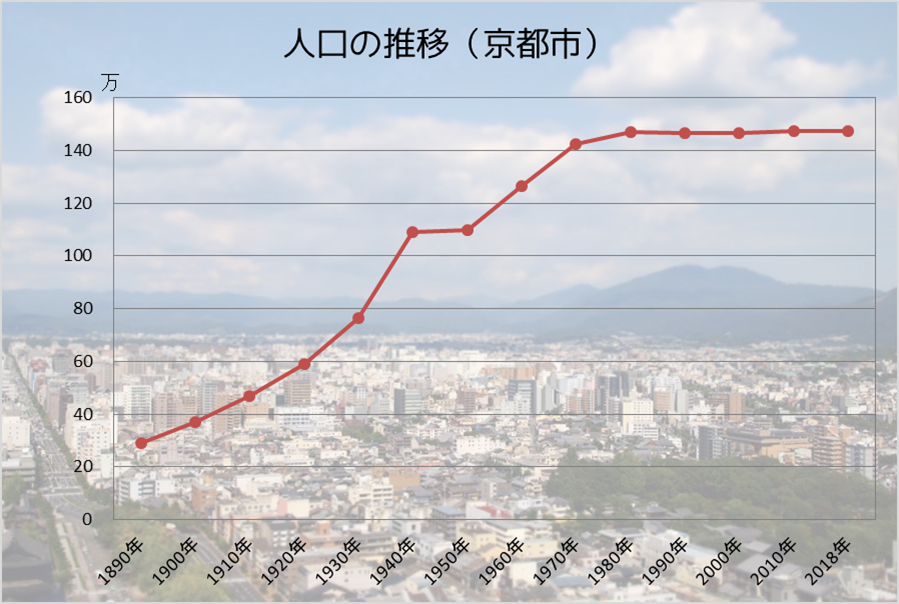 人口の推移(京都市).png